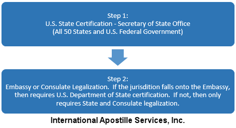 Embassy or Consulate Legalization Steps